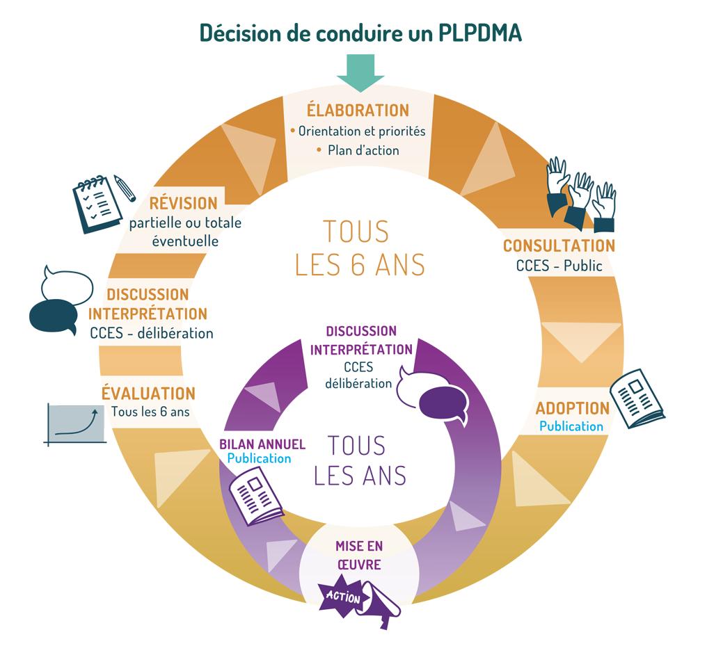 Cycle du PLPDMA